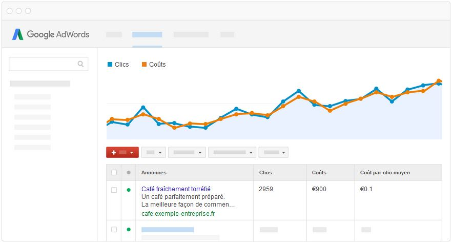 Google adwords courbes analyses
